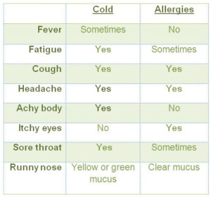 Cold or Allergies?